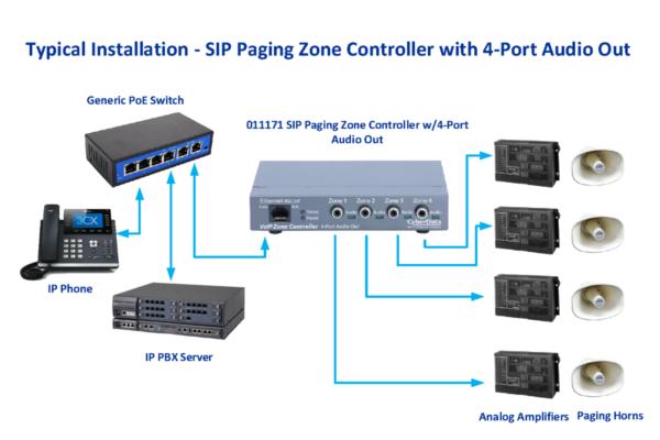 Imagen 2: Cyberdata VoIP zone controller 4 puertos V3