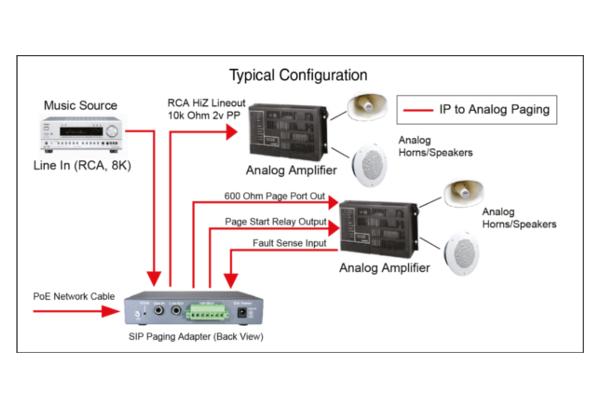 Cyberdata terminator device compatible with SIP protocol already available in Avanzada 7