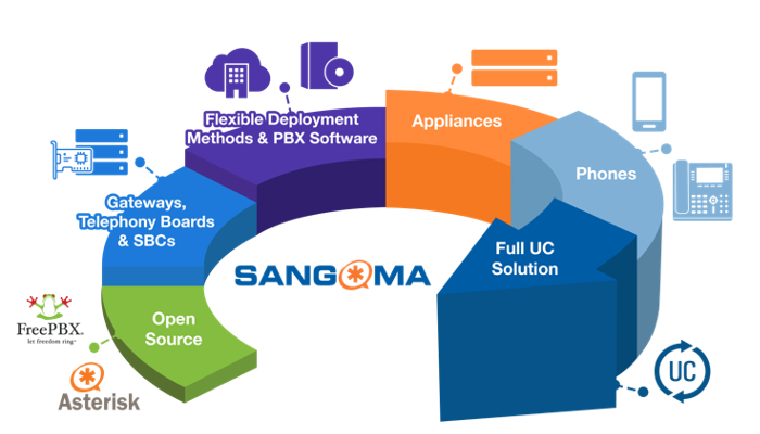 Sangoma - La solución Completa de Comunicaciones Unificadas - Avanzada 7