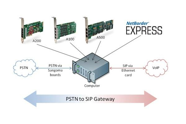 Imagen 1: Sangoma Netborder Express 480 llamadas(solo software)