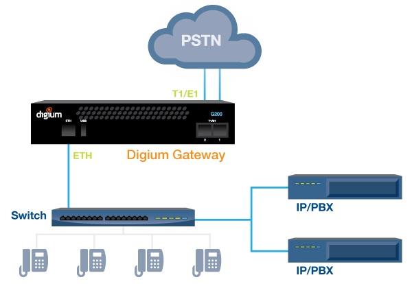 Imagen 2: Gateway Digium G200 (2 PRI)