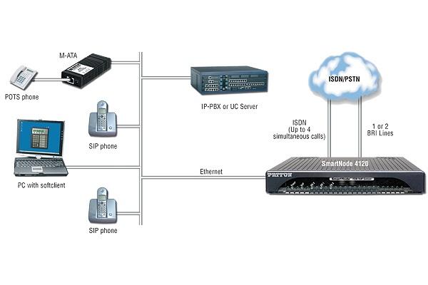 Imagen 2: Gateway Patton SmartNode SN4120 - 2 BRI (TE)