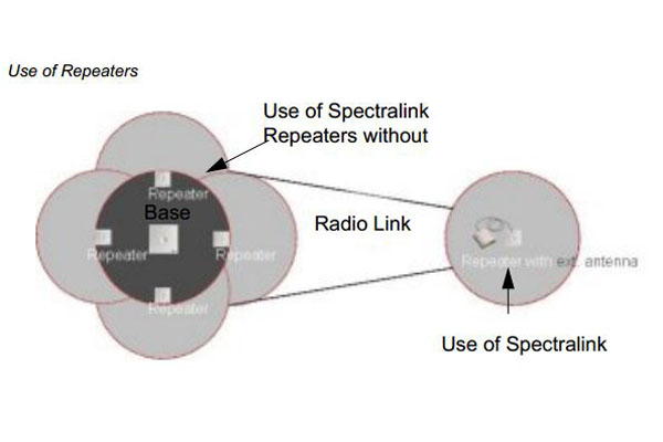 Imagen 2: Spectralink repeater multi cell 4 canales,1G8 (FA aparte)
