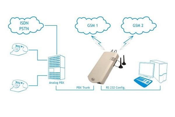 Imagen 2: Topex Mobilink BRI a 2 canales GSM