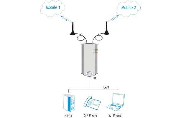 Imagen 2: Topex SIP Mobilink 2 GSM