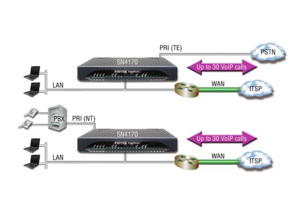 Gateway VoIP Patton