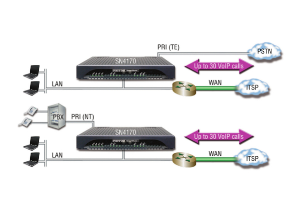 Gateway VoIP Patton SN4170 de 30 llamadas simultáneas