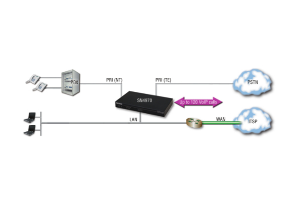 Gateway VoIP Patton SN4970 de 15 llamadas simultáneas