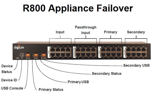 Imagen 2: Digium R800, appliance failover analógico