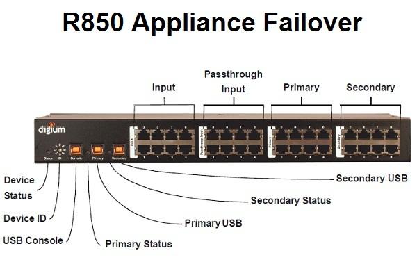 Imagen 2: Digium R850, appliance failover digital (BRI/PRI)