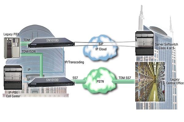 Imagen 2: Smartmedia Gateway Patton SN10100 4E1(120 canales) SS7