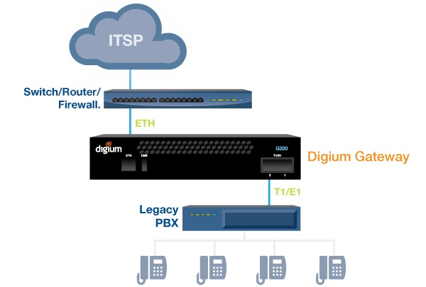 Imagen 3: Gateway Digium G100 (1 PRI)