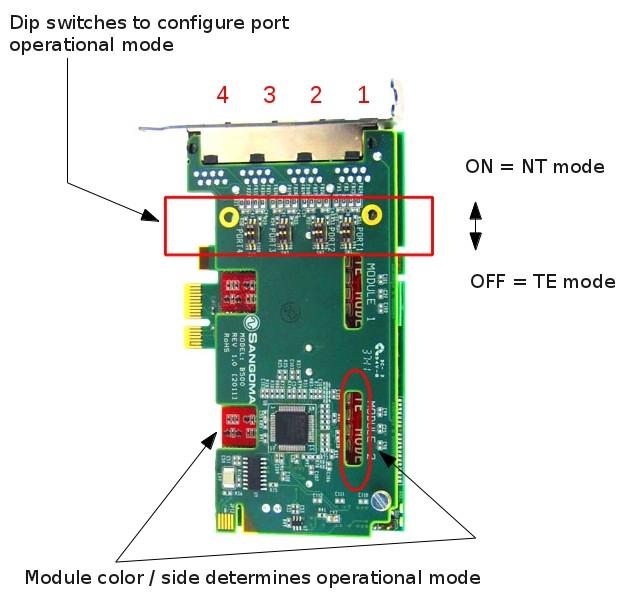 Imagen 3: Tarjeta Sangoma B502E (4 BRI - PCIe)