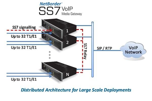 Imagen 3: Gateway SS7 Sangoma 8 E1 con transcoding (1U)