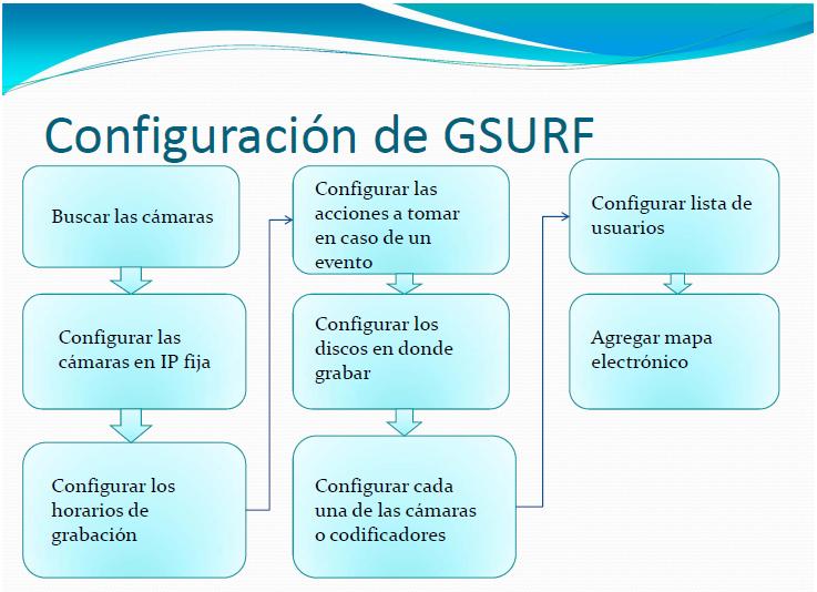 gsurf_flow-Avanzada 7