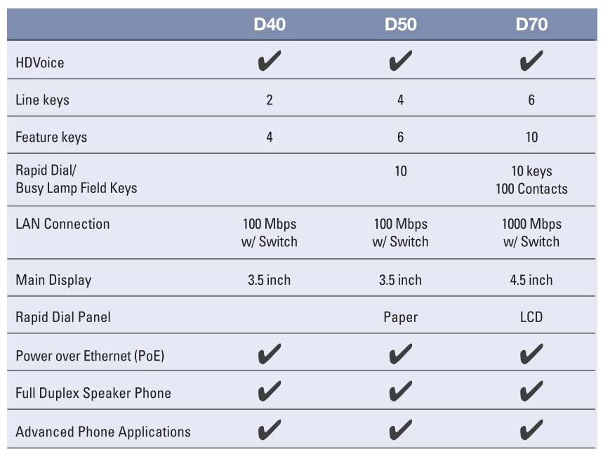 digiumPhonesComparision-Avanzada 7