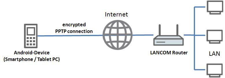 Escenario VPN Lancom - Avanzada 7