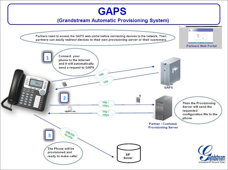 GAPS Grandstream imagen 2 - Avanzada 7