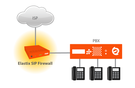 esquema-sip-firewall